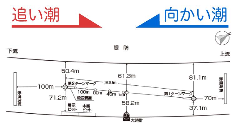 ボートレース江戸川の「追い潮」「向かい潮」という2種類の潮の流れ