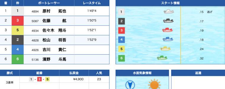 1月13日若松6R:レース結果