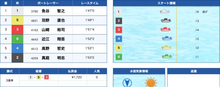 1月14日尼崎10R:レース結果