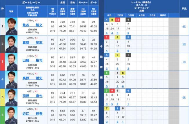 1月14日尼崎10R:出走表