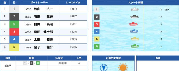 1月14日尼崎9R:レース結果