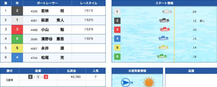 1月18日江戸川10R:レース結果