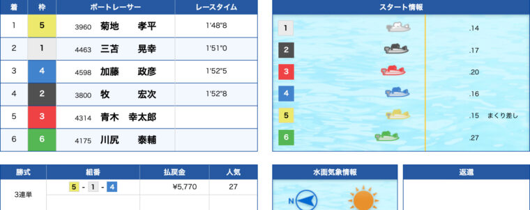 1月18日浜名湖5R:レース結果
