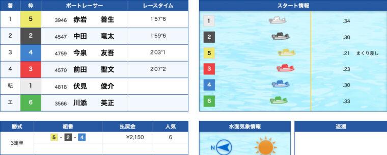1月18日浜名湖8R:レース結果