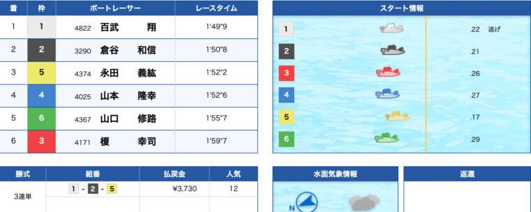 1月18日唐津11R:レース結果