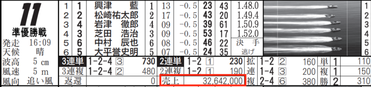 1月20日児島11Rの舟券売り上げ