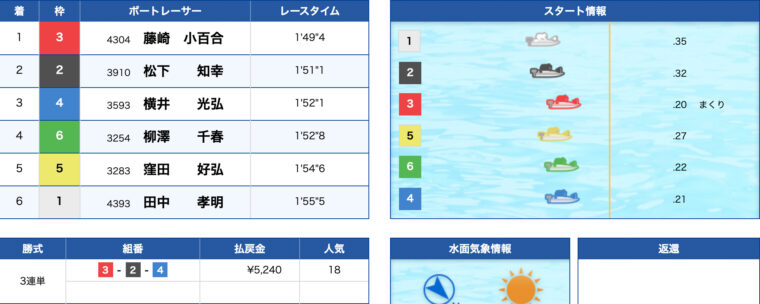 1月19日丸亀2R:レース結果
