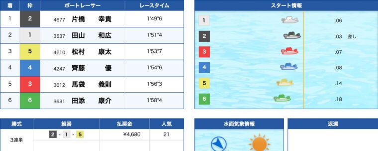 1月19日丸亀3R:レース結果