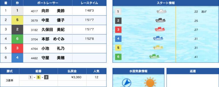 1月20日下関7R:レース結果