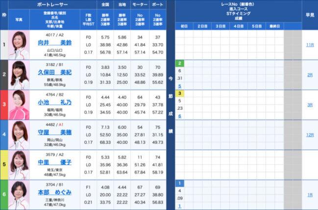 1月20日下関7R:出走表