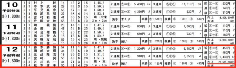 1月20日びわこ12Rの舟券売り上げ