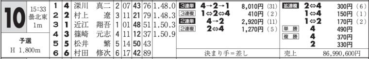 1月22日唐津10Rの舟券売り上げ