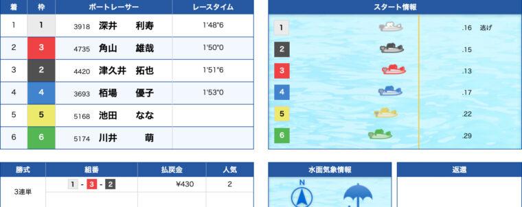 1月23日戸田7R:レース結果