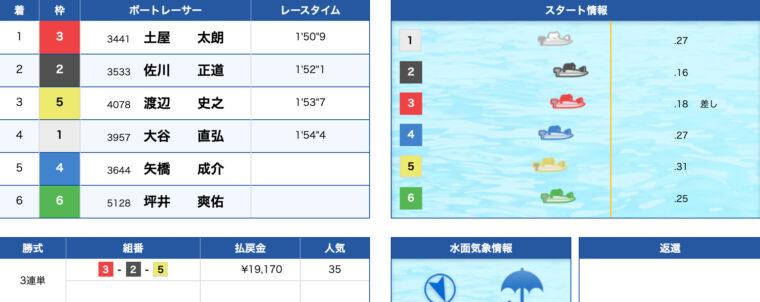 1月24日津8R:レース結果