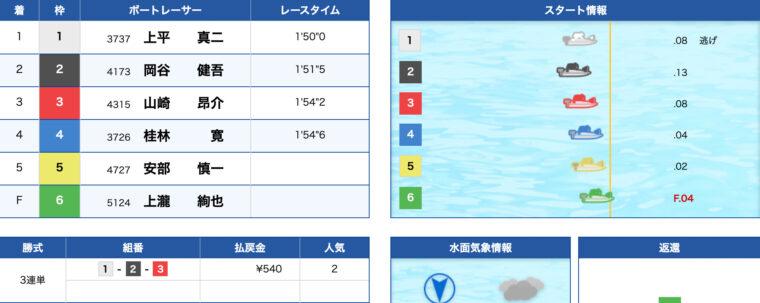 1月24日若松5R:レース結果