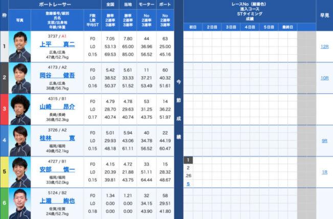 1月24日若松5R:出走表