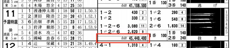 1月24日若松11Rの舟券売り上げ