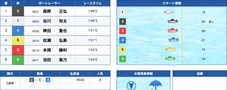 1月24日尼崎7R:レース結果