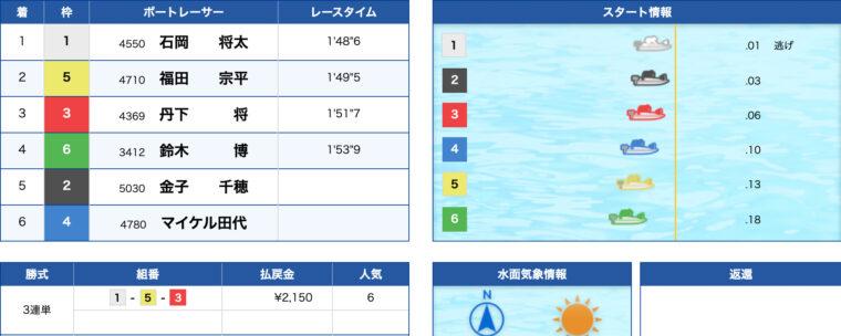 1月25日戸田8R:レース結果