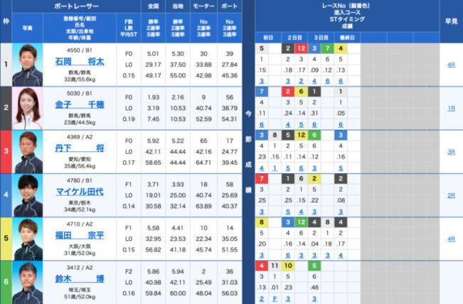 1月25日戸田8R:出走表