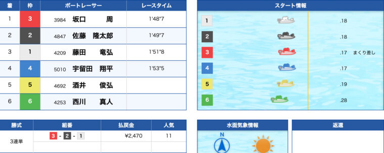 1月25日戸田9R:レース結果