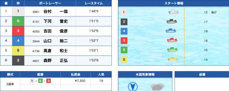 1月26日尼崎12R:レース結果