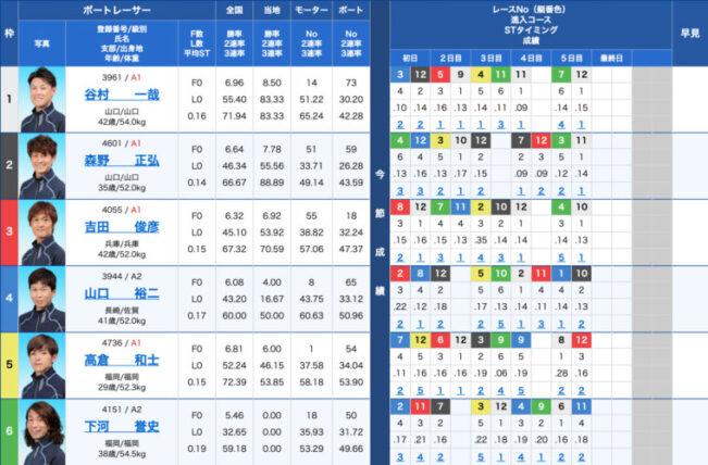 1月26日尼崎12R:出走表