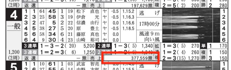 1月29日丸亀4Rの舟券売り上げ