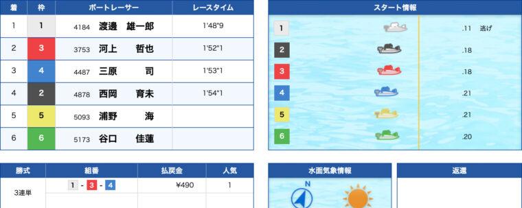 1月31日福岡8R:レース結果