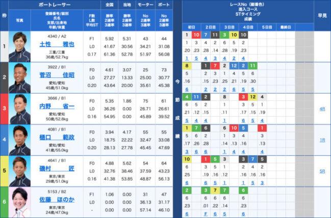 1月23日多摩川9R:出走表