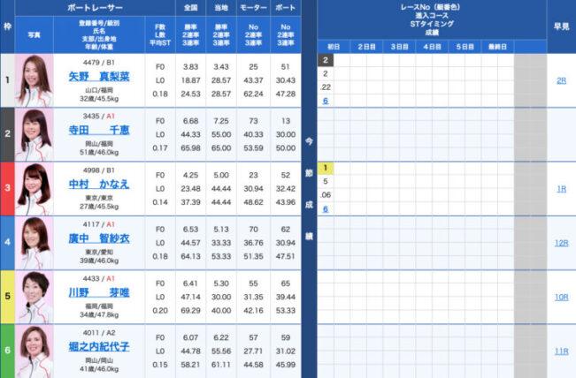 1月20日下関6R:出走表