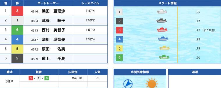 1月20日下関8R:レース結果