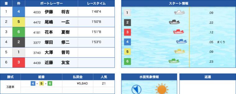 1月20日津9R:レース結果