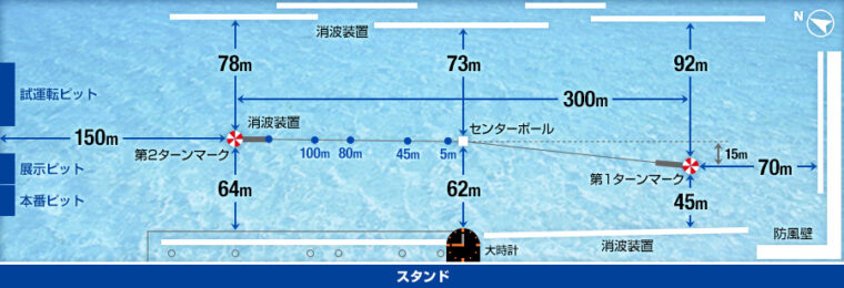 ボートレース三国の水面レイアウト