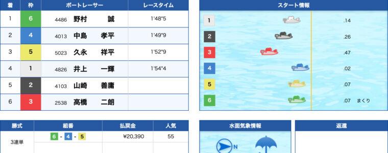 1月23日平和島8R:レース結果