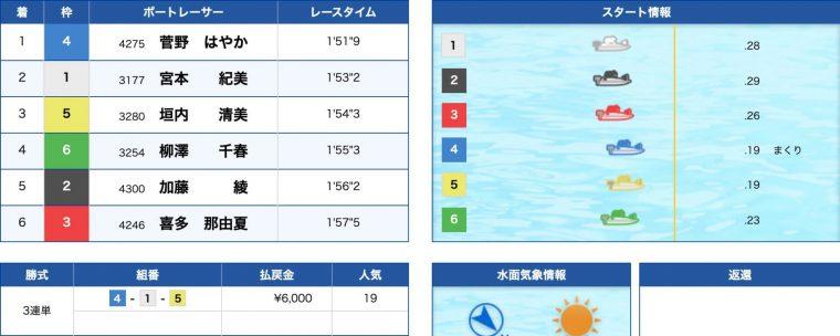 3月31日丸亀2R:結果