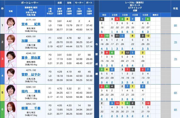 3月31日丸亀2R:出走表