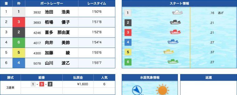3月31日丸亀7R:結果