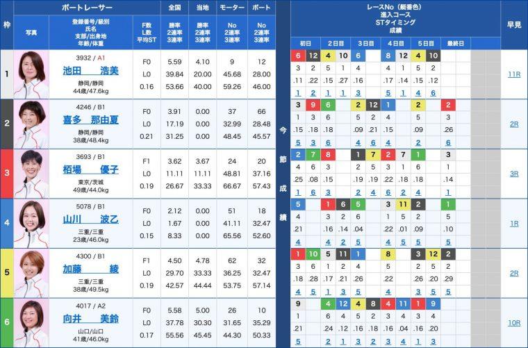 3月31日丸亀7R:出走表