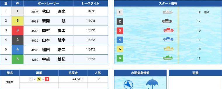 4月4日丸亀12R:結果
