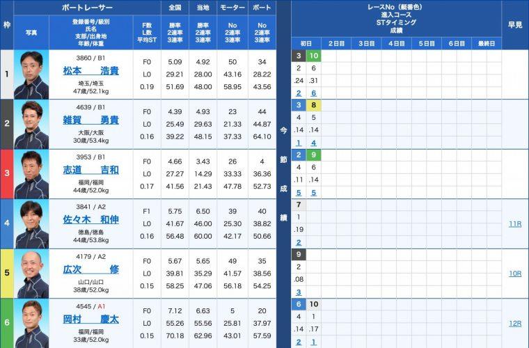 4月4日丸亀5R:出走表