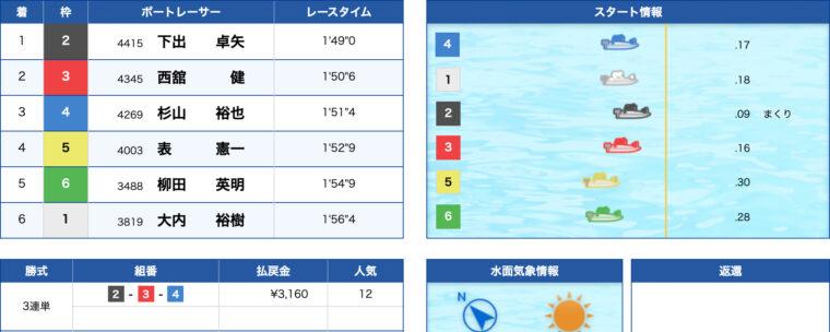 1月20日桐生3R:レース結果
