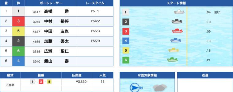 1月26日江戸川9R:レース結果
