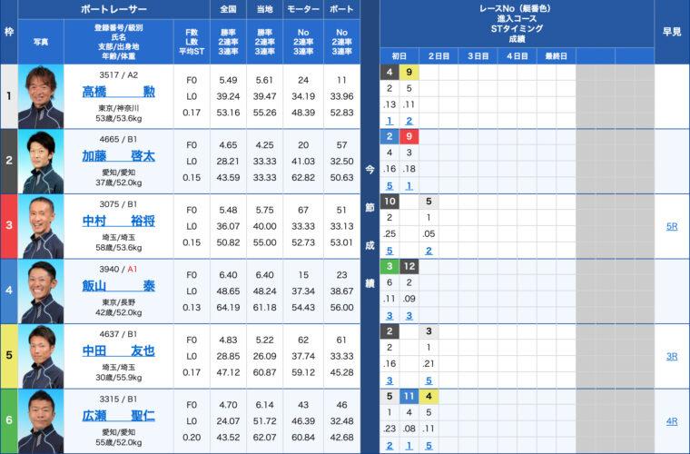1月26日江戸川9R:出走表