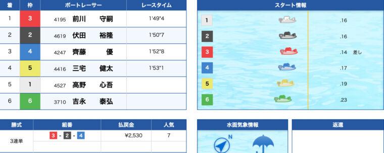 1月26日大村2R:レース結果