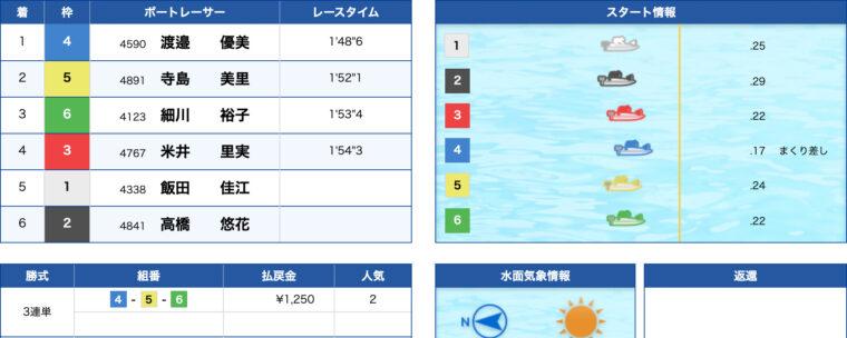 1月29日びわこ7R:レース結果