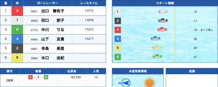 1月29日びわこ12R:レース結果