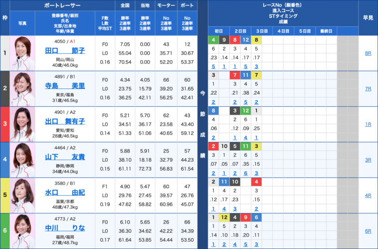 1月29日びわこ12R:出走表