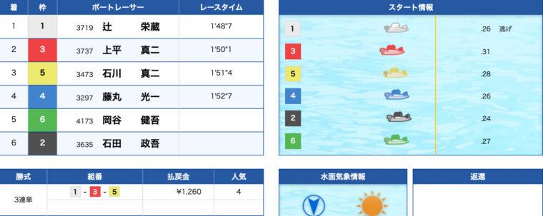 1月29日若松12R:レース結果