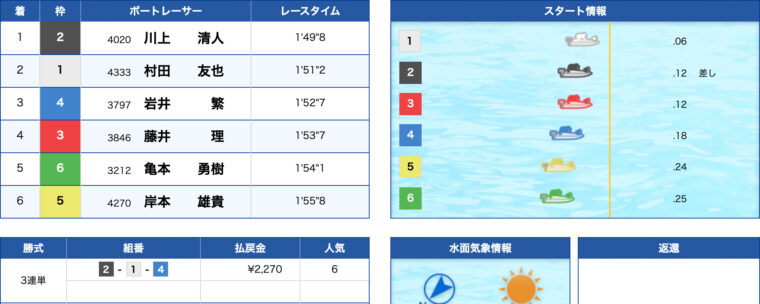 1月31日宮島9R:レース結果